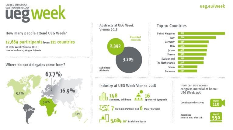 ueg week spain statistics